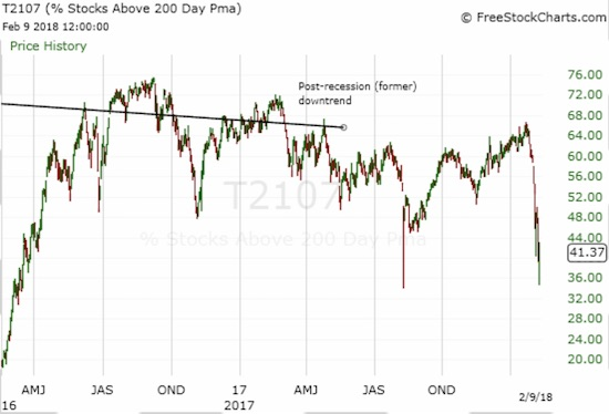 AT200 (T2107) demonstrates the widespread damage done to long-term trends. Last Monday, over 50% of stocks suffered bearish long-term breakdowns. For the rest of the week, the market failed to recover the 50% line.