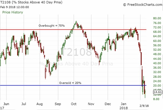 AT40 (T2108) plunged deep into oversold territory at the market lows. Even the subsequent rally could not end the oversold period.