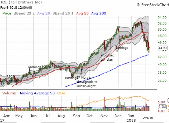 Toll Brothers (TOL) recovered well from its post-earnings gap down. Now it trades at post-earnings lows and hovers just above its 200DMA support.