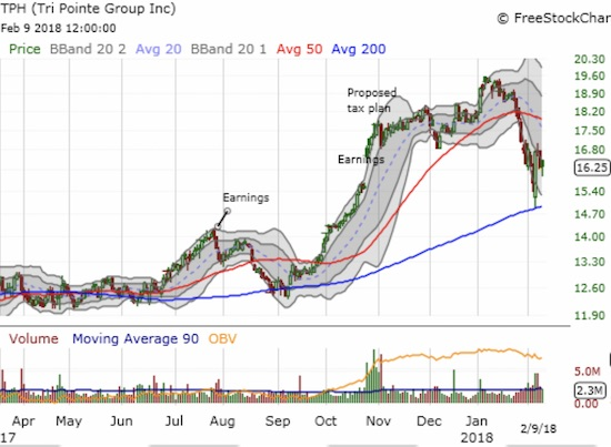Tri Pointe Group (TPH) bounced sharply off 200DMA support.