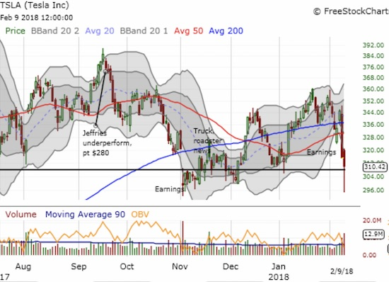 Tesla (TSLA) very briefly held 50 and 200DMA supports after earnings. Sellers have been relentless ever since. The stock traded as low as $294.76 in a retest of the post-earnings low from November.
