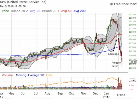 United Parcel Service (UPS) (and FedEx) are the latest victims of an Amazon.com (AMZN) panic as the company is supposedly pursuing its own delivery service. Normally, I would jump on this trade for at least a bounce back to its 200DMA, but I am extremely wary given the deeply negative response to earnings.