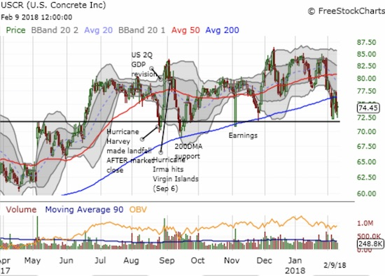 U.S. Concrete (USCR) broke down below its 200DMA again, but at least the post-earnings low held. I am looking for USCR to hold its 7+ trading range.