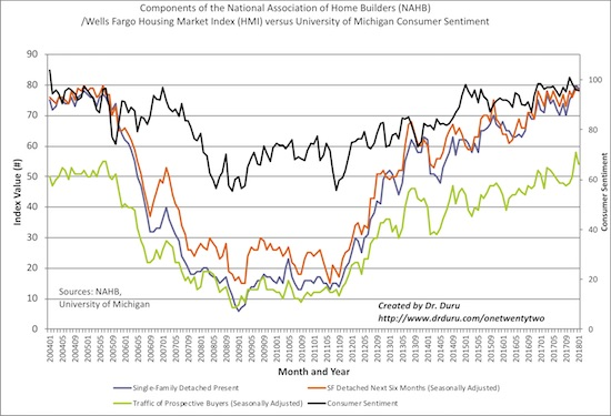 The Housing Market Index (HMI) was mainly weighed down by a large drop in the traffic of prospective buyers. Still, sentiment remains very strong across the board.