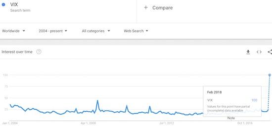 Interest in the VIX has never been higher.