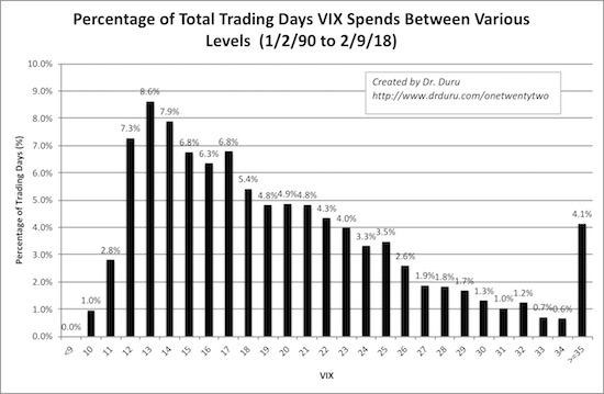 The distribution of the VIX peaks between 12 and 13 and declines nearly linearly from there.