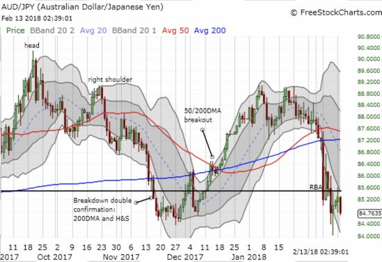 AUD/JPY bounced off a breakdown below the November low, but the currency pair already looks ready for another test of lows.