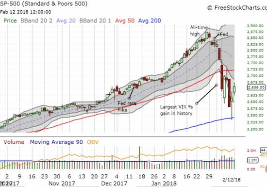 The S&P 500 (SPY) continued its bounce off 200DMA support.