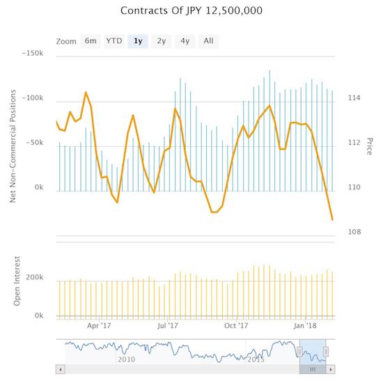 Speculators have barely budged off net short positioning since the near 4-year high set in mid-November.