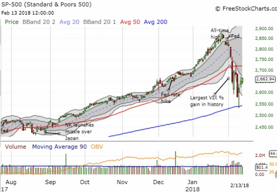 The S&P 500 (SPY) has now managed to gain for three straight days. Will buyers now turn reticent in the face of new economic data and looming overhead resistance?