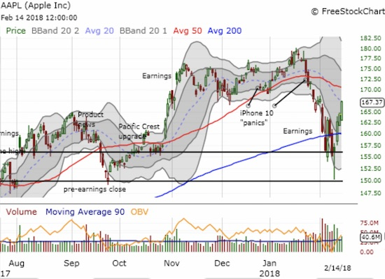 Apple (AAPL) is printing an impressive comeback, but multi-month topping action looms large as resistance.