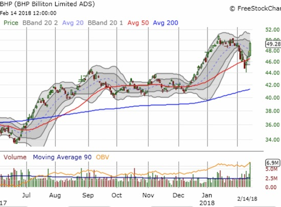 BHP Billiton (BHP) completed a bounce away from its 50DMA with a 3.2%. Next stop - a test of recent highs?