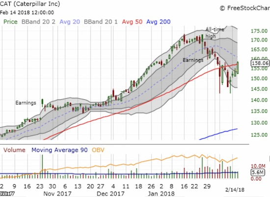 Caterpillar (CAT) is on the edge of a potentially important 50DMA breakout.