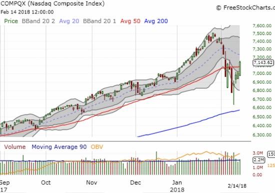 The NASDAQ plowed through 50DMA resistance for a 1.9% gain.