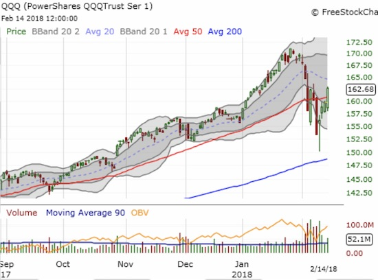 The PowerShares QQQ ETF (QQQ) rallied alongside the NASDAQ as it too shattered 50DMA resistance.
