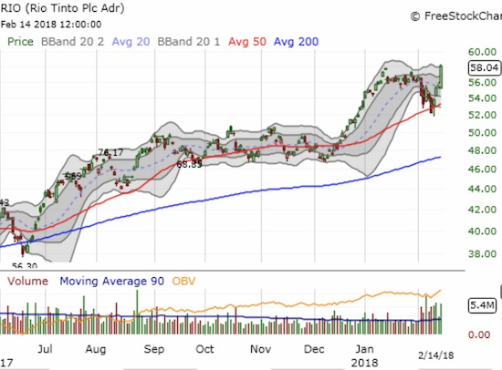 Rio Tinto (RIO) blasted right through its recent high with a bullish 4.2% gain and a breakout.