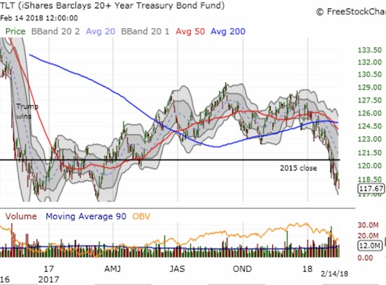The iShares 20+ Year Treasury Bond ETF (TLT) continued its sell-off.