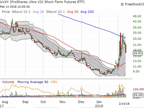 The ProShares Ultra VIX Short-Term Futures (UVXY) lost a whopping 22.8% in a move that highlighted the 200DMa downtrend. Like VXX, trading volume is also quickly drying up.
