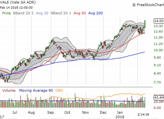 Vale (VALE) confirmed a picture-perfect test of 50DMA support with  its 5.5% gain and a breakout.