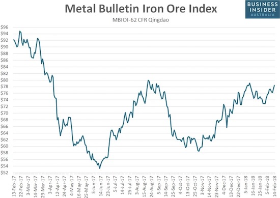The recent top in the price of iron ore may not hold for much longer!