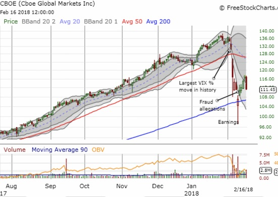 Cboe Global Markets, Inc. (CBOE) ended the week on a sour note as nearly 3 days of hard-earned, post-earnings recovery gains were wiped out at once.