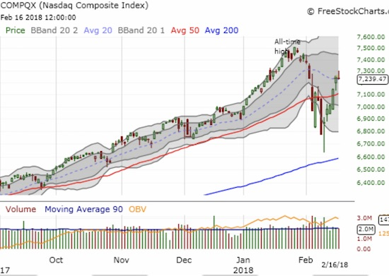 The fade pushed the NASDAQ into a marginally negative close on the day right at its 20DMA.