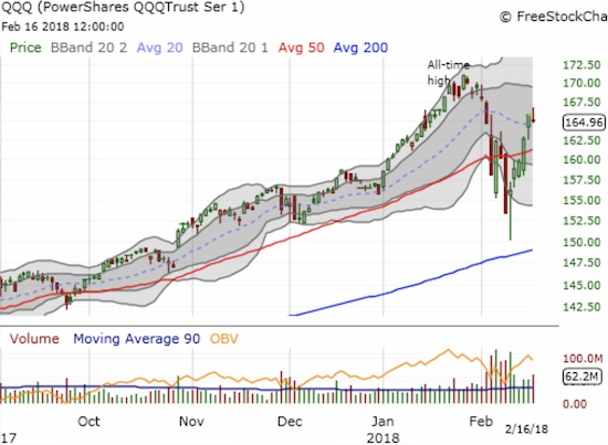 The fade pushed the PowerShares QQQ ETF (QQQ) into a 0.5% loss on the day just above its 20DMA.