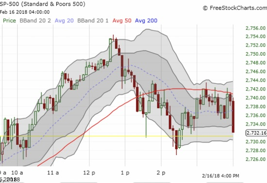 This 5-minute chart of the S&P 500 (SPY) shows how strong the buyers were until the lunch hour. Sellers took over from there and for good measure sold hard into the last 5 minutes.