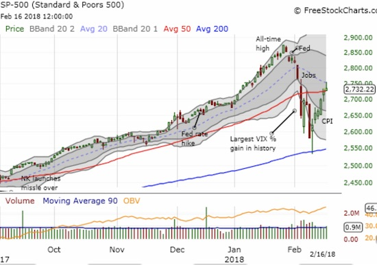 The fade from the high of the day stopped just short of the 50DMA for the S&P 500 (SPY)