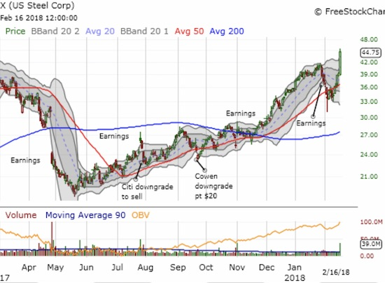U.S. Steel (X) delivers a powerful confirmation of a 50DMA breakout.