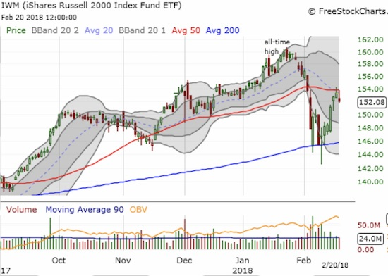 The iShares Russell 2000 ETF (IWM) failed again to close above its 50DMA resistance.