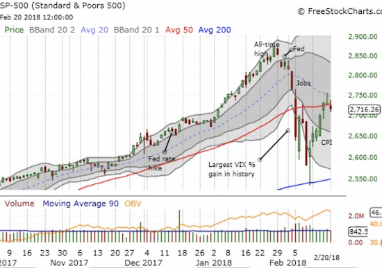 The S&P 500 (SPY) slipped back and below its important 50DMA