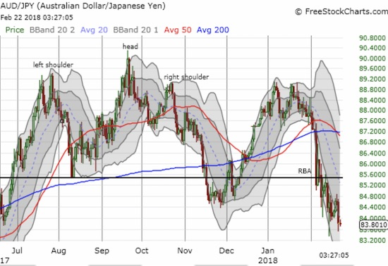 AUD/JPY is on the edge of a new 3-month low.