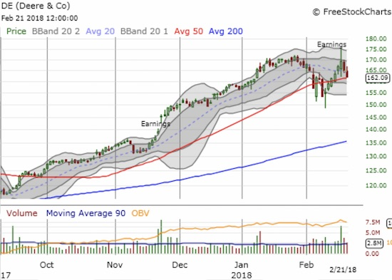 Buyers and sellers are battling it out over Deere & Co (DE) as it struggles to hold onto 50DMA support.
