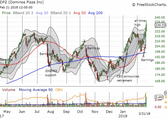 Dominos Pizza (DPZ) defied gravity by surging to an all-time high while the rest of the market buckled.