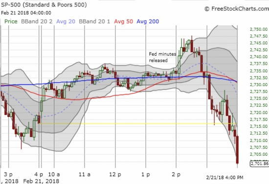 Sellers in the S&P 500 (SPY) took decisive control of the trading action in the last 90 minutes.