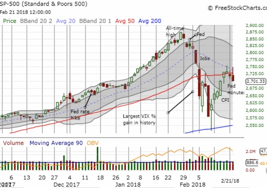 The S&P 500 (SPY) is wilting at 50DMA resistance.