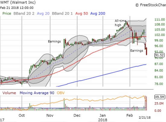 Walmart (WMT) sellers continued the pressure after an awful post-earnings drop. The excitement from the November post-earnings gap up is all but over.