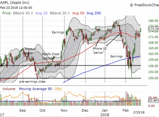 Apple (AAPL) is showing off a dramatic shift in mood with a V-recovery that has quickly wiped out post-earnings losses and then some.