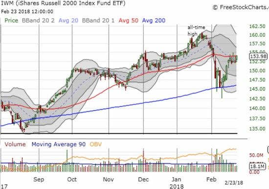 The iShares Russell 2000 ETF (IWM) remains capped by 50DMA resistance.