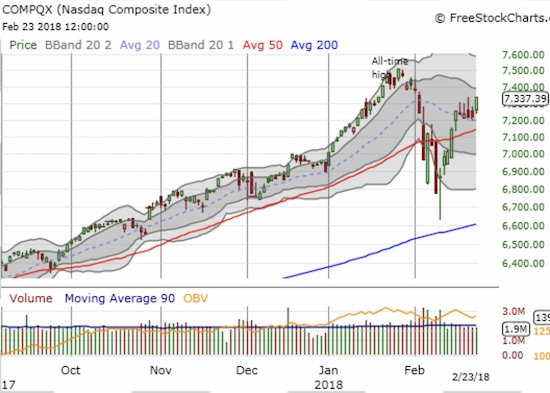 The NASDAQ has held its 20DMA as support and looks ready to confirm with a fresh breakout.