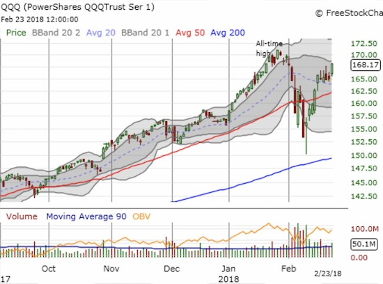 The PowerShares QQQ ETF (QQQ) is suddenly one of the most bullish indices as its V-recovery looks ready to challenge all-time highs.