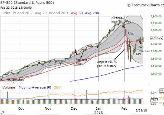 The S&P 500 (SPY) closed above its 20DMA for the first time since the beginning of February. A confirmation of the 50DMA breakout awaits.