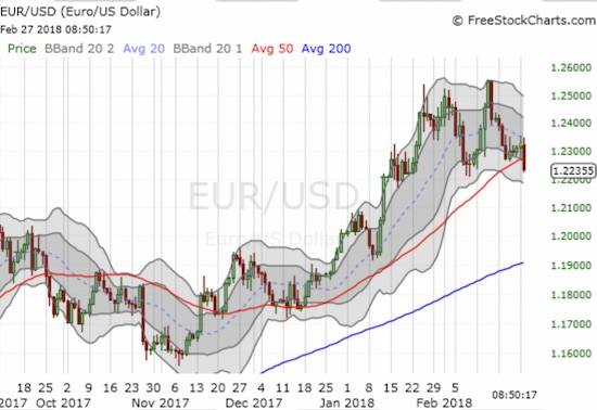 Is that the sound of the euro topping? EUR/USD broke through 50DMA support, and it is just a hair away from making a lower low.