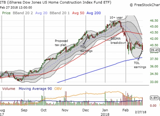 The iShares US Home Construction ETF (ITB) has significantly lagged the market's rebound. Today's 2.5% loss brought ITB right back to its closing low of the month.