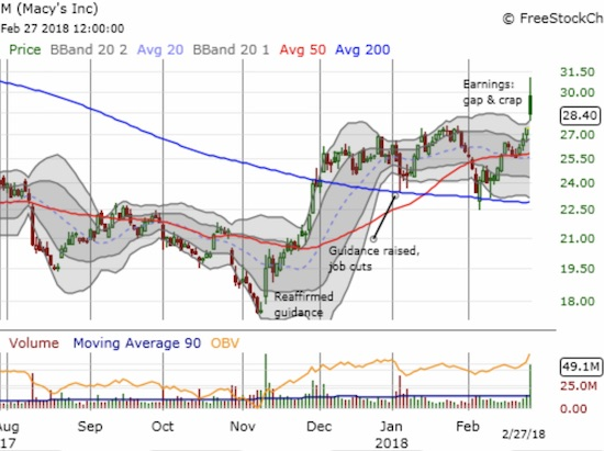 Macy's (M) is up 63% from the November low. Can the stock hold onto its bullish breakout despite the crap after the gap up?