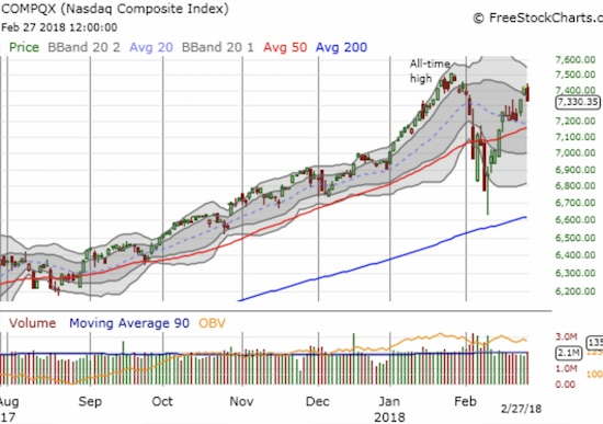 The NASDAQ opened slightly lower and closed with a 1.2% loss. With the 20 and 50DMAs converging, a test of support seems almost inevitable.