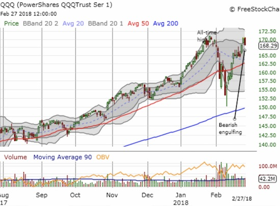 Like SPY, the PowerShares QQQ ETF (QQQ) formed a bearish engulfing pattern on its way to a 1.2% loss. The tech-laden index stopped just short of its all-time high.