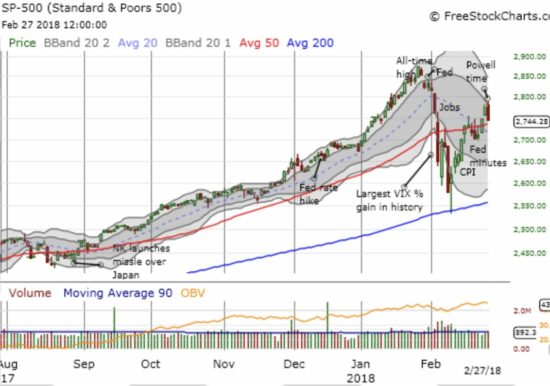 It was Jerome Powell's day to shine, but the market looked as closely as it could for an excuse to sell off in response to his Congressional testimony. The S&P 500 (SPY) lost 1.3% and stopped just short of a test of 50DMA support.