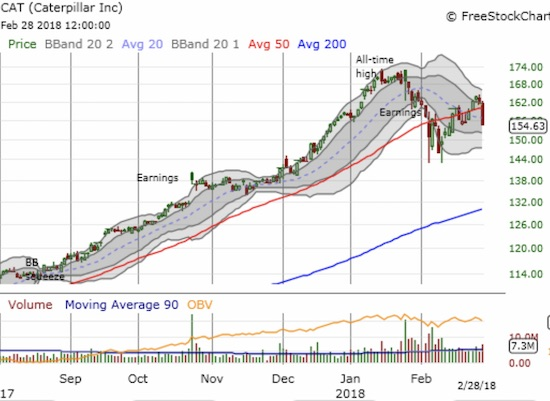 Caterpillar plunged through its 50DMA support on high volume and a steep 1-day loss. Combined with the earlier sell-off, this kind of damage can quickly exhaust buyers.